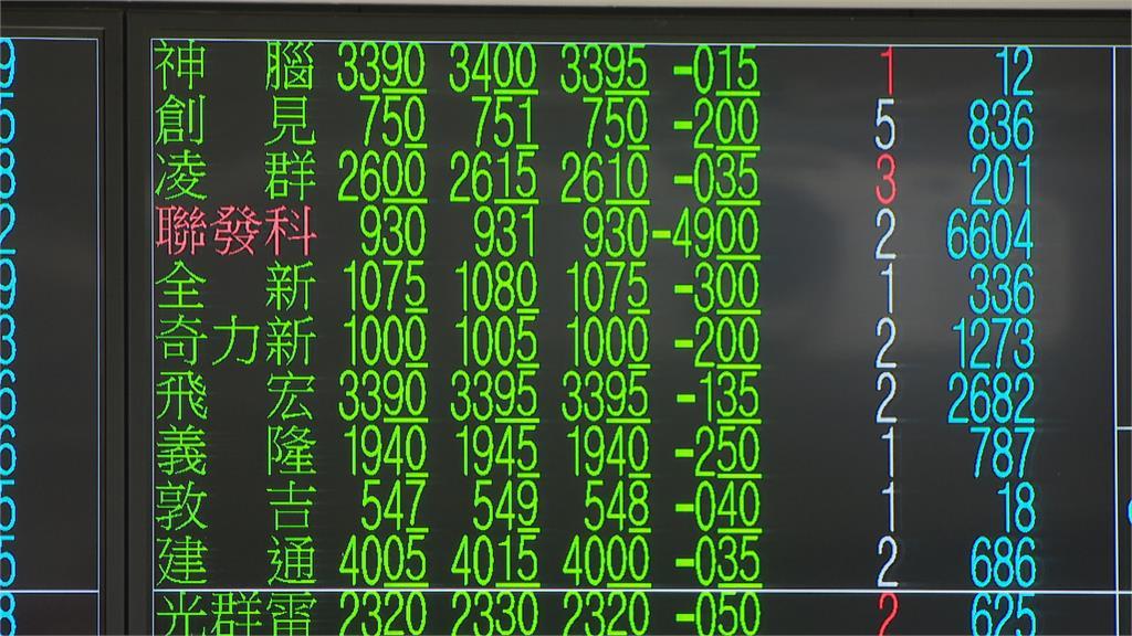 航運、鋼鐵股逆勢走揚 仍難抵電子股賣壓台股一度重挫逾530點失守萬七