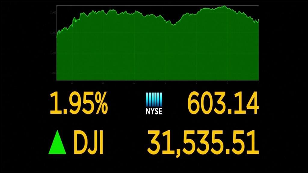 1.9兆振興案通過激勵美股 三大指數收紅