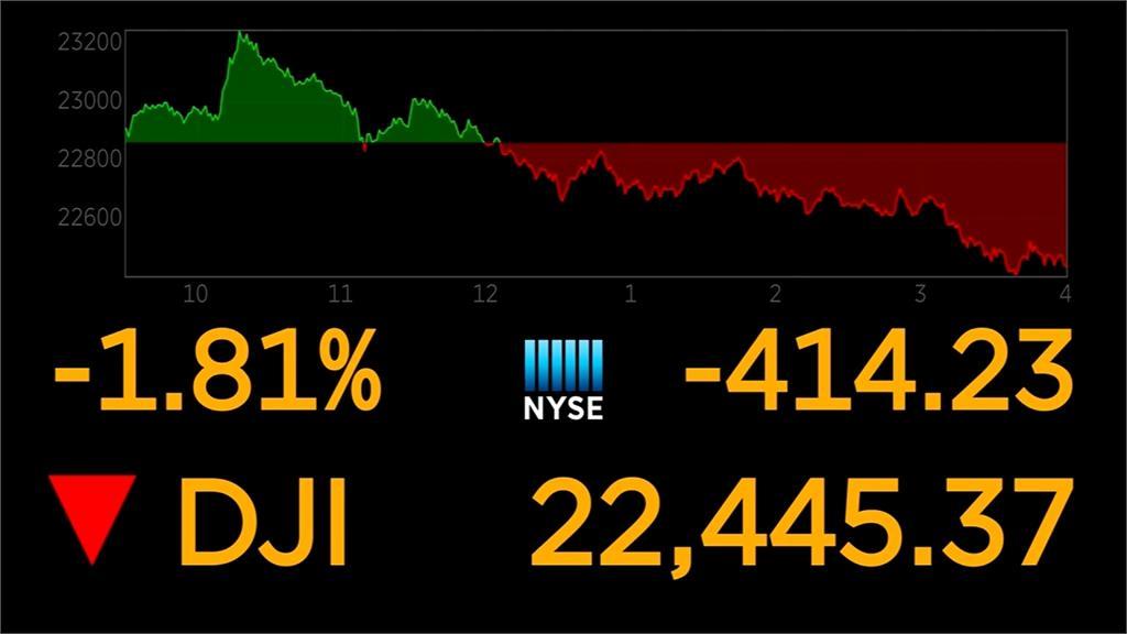 美股道瓊收盤重挫414點創10年來週線最大跌幅 民視新聞網