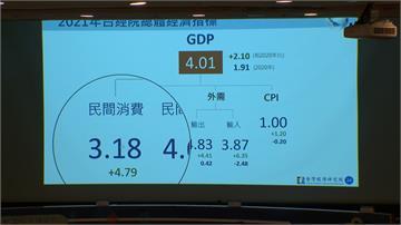 2021台灣景氣  台經院看好預估GDP可破4