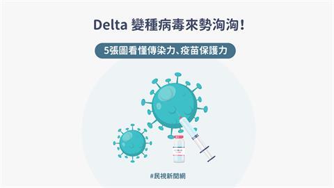 Delta變種病毒更可怕?「症狀、傳播力、疫苗保護力」一次看懂