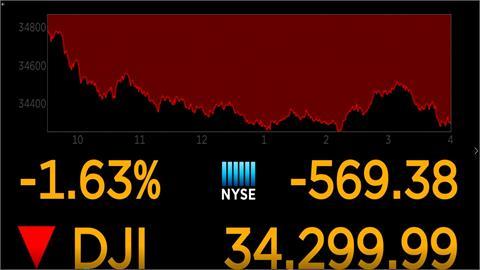 美債殖利率飆漲、聯邦政府恐關門, 道瓊大跌569點