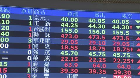 台北股市也要「校正回歸」?  回測萬六 分析師:關鍵看疫情