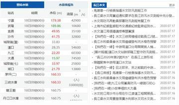 快新聞/三峽大壩水位已超過160公尺 第2號洪水今恐通過重慶主城水域