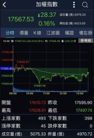 台股收跌28.37點 成交量5064億元寫歷史次高
