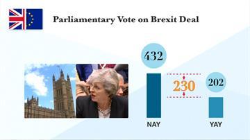 全球/梅伊再逢挫敗 英國會壓倒性否決脫歐協議