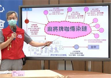 快新聞/彰化5月底爆「麻將牌咖傳染鏈」! 橫跨13鄉鎮他憂:恐比水果商家族案嚴重