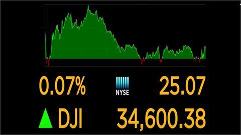 油價推升能源股 等待經濟數據 美股小收高