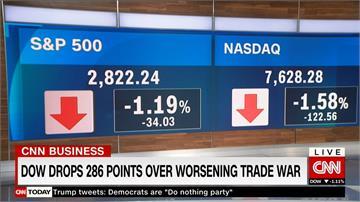 貿易戰拖累美股 道瓊一度跌逾400點