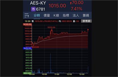 AES-KY大漲榮登台股千金 電池類股第一家