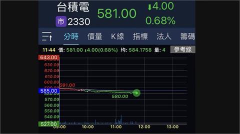 台積電翻黑航運走弱 台股盤中跌逾百點