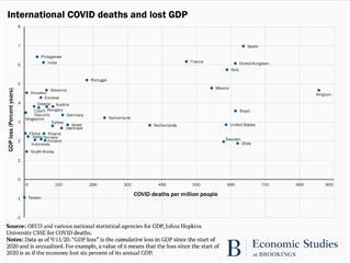 一張圖看出台灣有多強!GDP唯一增長傲視全球