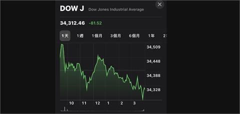 美股收低 法人:台股短線籌碼不穩波動大