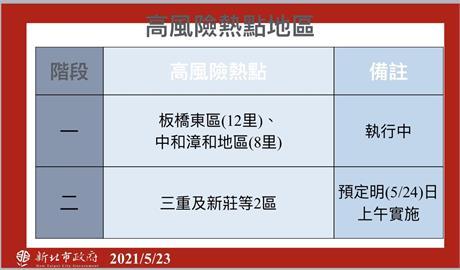快新聞/鄰近萬華防疫要更高強度!侯友宜:三重、新莊明設熱區防疫中心