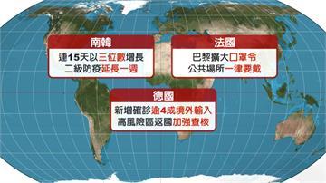 武肺全球燒!總確診逼近2450萬人 南韓延長2級防疫 巴黎擴大口罩令