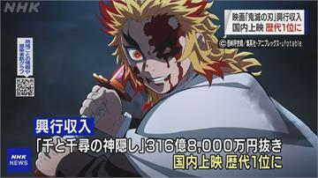 跨越「神隱」障礙 !「鬼滅」劇場版賣破324億日圓