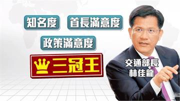 最新民調出爐 林佳龍榮獲「三冠王」