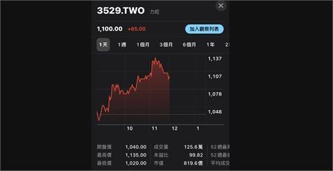 力旺盤中漲停股價創高 聯發科市值居台股第2
