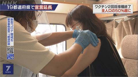 完整接種突破50%... 日本研擬活用「疫苗護照」