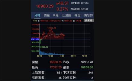 台股一度漲逾百點 鋼鐵、航運族群回溫