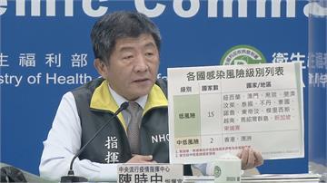 快新聞/蒙古2週破200例本土武肺確診 指揮中心:自中低風險國家移除
