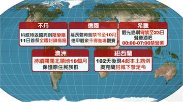 武漢肺炎全球染疫破2千萬人 74萬人病逝