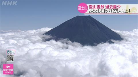 睽違一年! 富士山重新開放 登山客創近30年新低