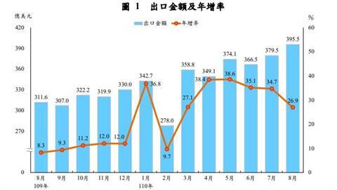 手機電子零件助攻 8月進出口創歷年單月新高