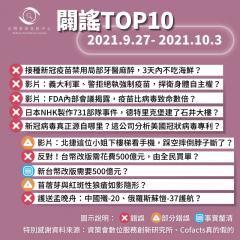 事實查核/【2021/9/27-2021/10/3】闢謠TOP10