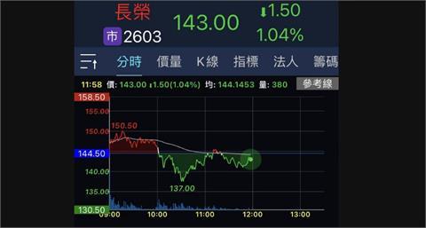 航運股震盪走低拖累 台股跌落17400點