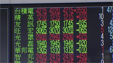 台積電股價飆到424.5元!台股一度上12686點史上新高