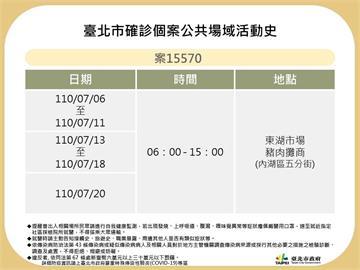 快新聞/北市公布確診足跡 濱江、東湖市場都上榜