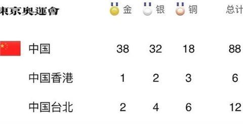 為了「金牌NO.1」小粉紅把台灣算進中國 自嗨行為外媒諷:可憐哪!
