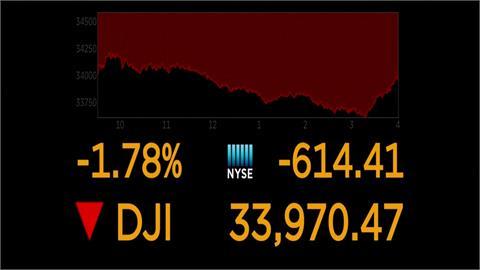 中國恆大破產危機引拋售 美股三大指數重挫