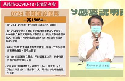 快新聞/基隆本土+1!與台北確診者聚餐染疫 生活圈都在雙北