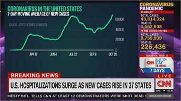 美國新冠疫情日益嚴峻 過去7天近50萬人染疫
