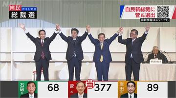 快新聞/菅義偉高票當選自民黨新總裁 將任日本新首相