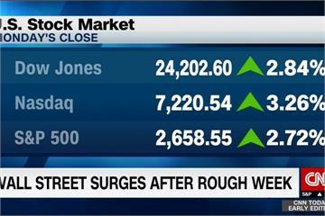 美中貿易戰有轉圜 美股三大指數漲2%~3%
