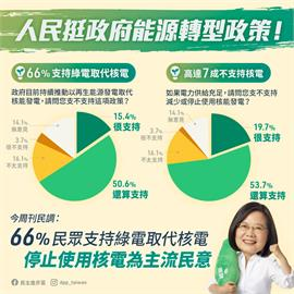 快新聞/66%國人支持綠電取代核電 民進黨:全力推動能源轉型