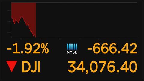 擔憂通膨升高 美股開盤續挫 道瓊指數一度大跌600點