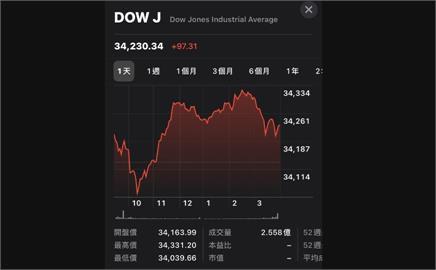 美股道指創高 投顧:台股破季線前仍偏多看待
