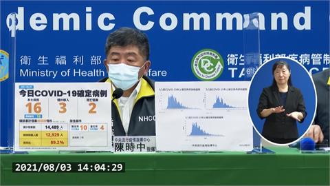 台灣防疫有成!一周平均僅增17例確診 陳時中:疫情在控制中