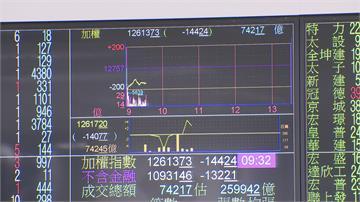 科技股爆股災!美股恐慌大跌逾800點 台股開盤重挫近200點