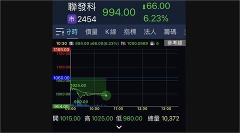 聯發科股價跌破1000元大關 市值落居台股第3