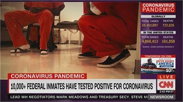 美國監獄爆群聚感染 德州聯邦監獄75%受刑人染疫