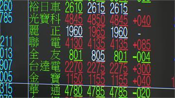 大甩MSCI調整陰霾 台股開盤大漲137點!電子股強勢領軍 台積電盤中漲1.77%
