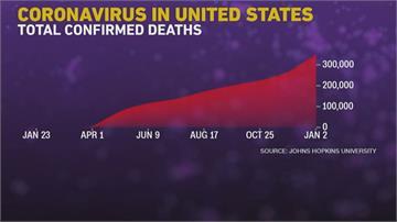 美疫情下迎新年 住院數連30多天破10萬