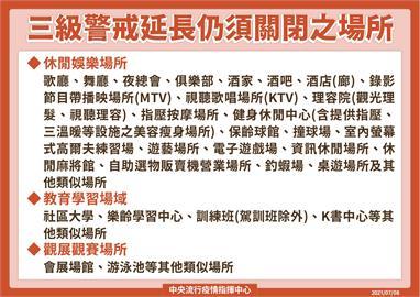 快新聞/三級警戒延至7/26! KTV、酒吧仍暫停開放 一張圖看懂關閉場所
