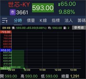 世芯-KY喊話今年業績成長 股價摔第4根跌停