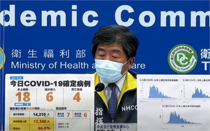 快新聞/本土再增18例、4死! 台北7例最多、新北6、基隆3、桃園2